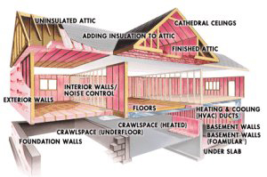 home insulation,MA,RI,insulation contractor,best price blown